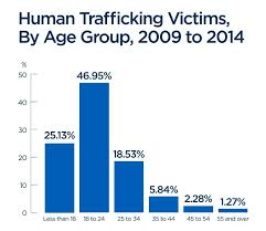 Human Trafficking Estimates by 25 Of Canada S Human Trafficking Victims Are Minors Statistics