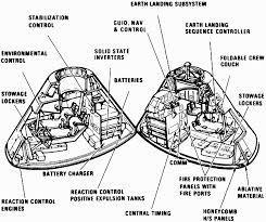 Lunar Module Interior Young Aussie Genius Whipping Nasa In Moon Hoax Debate Page 219