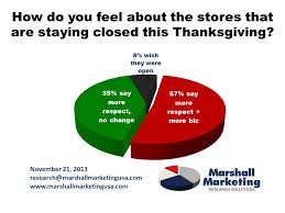 poll majority will not shop on thanksgiving and think less of