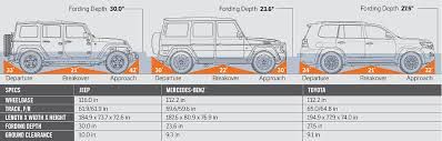 mercedes length jeep wrangler vs mercedes g550 vs toyota land cruiser comparison