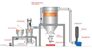 Air Fluidized Bed Best Quality Lnj Fluidized Bed Air Jet Mill Buy Fluidized Bed
