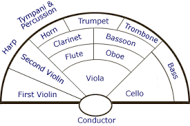 Orchestra Floor Plan | orchestra seating chart template