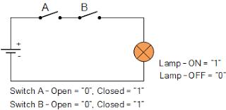 logic and function digital logic gates