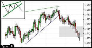 reversal pattern recognition forex education pattern recognition ibfx