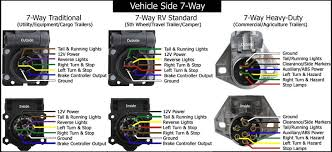 wiring diagram wiring diagram for 7 pin rv plug faq043 standard