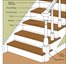 How To Build A Banister For Stairs How To Repair Stairs
