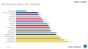 mercedes reliability these are the most reliable cars and car brands