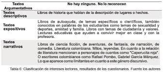 colombia libro de lectura grado 6 reading skills a case study of one educative institute under the