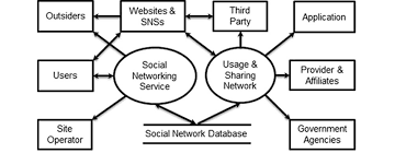 jmir a privacy preservation model for health related social