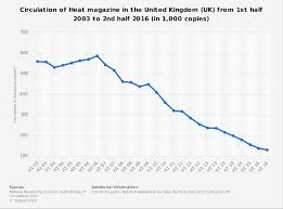 bureau de change 15 e heat magazine circulation in the uk 2003 2016 statistic