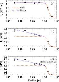 Dark Matter Pedestal H Mode Pedestal Elm And Power Threshold Studies In Nstx Iopscience