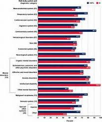 Va Rating Tables by Va Rating Table Chart Image Mag