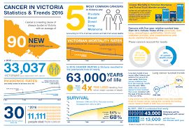 cancer graph infographics graphs net cancer in victoria statistics and trends 2016