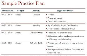 basketball practice planning an a b c formula