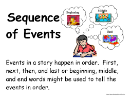 Fiction Vs Nonfiction Worksheet Sequencing In Fiction And Nonfiction Passages Lessons Tes Teach