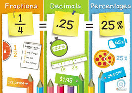 converting fractions into decimals and percents learn fraction