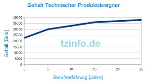produkt designer gehalt technischer produktdesigner technischer zeichner