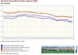 property investment in sydney 20 market insights