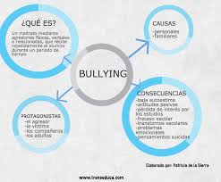 imagenes bullying escolar recursos para trabajar en clase el acoso escolar teatro educativo