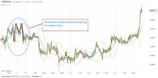 bollinger squeeze band strategy the complete how to guide