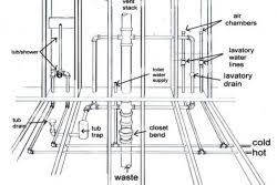 Home Plumbing System Mobile Home Sewer Pipe Diagram Whole9online