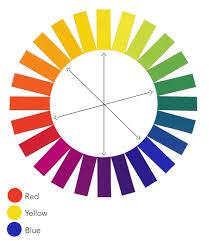 Color Wheel Home Decor March Kimberley Jones Colour Wheel Idolza