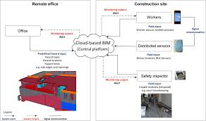 framework of automated construction safety monitoring using cloud