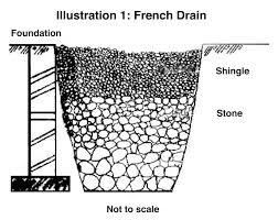 french drain rainware harvesting pinterest french drain