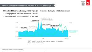 adobe black friday sale adi 2016 holiday shopping predictions
