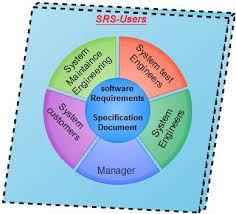 what is software requirements specification explain structure and