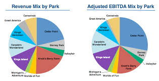 cedar fair parks map newsplusnotes cedar fair is looking forward