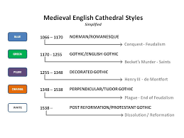 Medieval Cathedral Floor Plan Cathedrals
