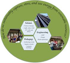 energy sustainability and engineering education for k 8 teachers