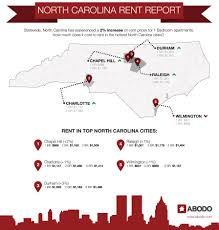 raleigh apartments 7th largest rent increases in the nation