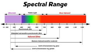 what is infrared light used for what is infrared light