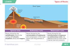 learnhive icse grade 5 science rocks and minerals lessons