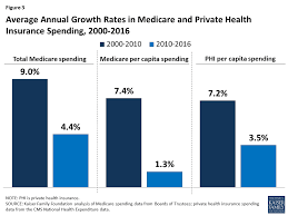 figure 3 average annual growth rates in care and private health insurance spending 2000 2016