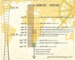the life of jacob a visual glass house theology com