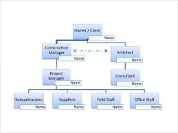 sample project organization chart 11 free documents in pdf word