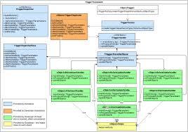 apex trigger architecture framework provides an architecture
