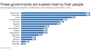 most high tech countries the countries with the most and least trusted governments world