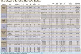 House Specification Sheet Hydro Electric Turbine Buyer U0027s Guide Home Power Magazine