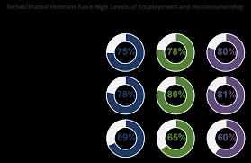 veterans compensation benefits rate tables effective 12 1 17 vocational rehabilitation and employment vr e longitudinal study