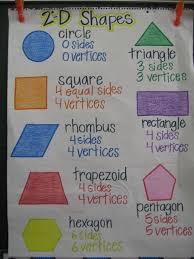 teacher stuff math chart share anchor charts the property