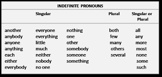 copy of pronouns 6th grade lessons tes teach