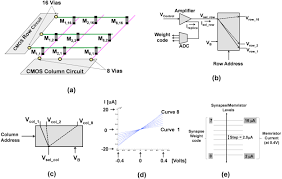 a scalable neural chip with synaptic electronics using cmos