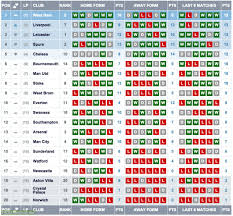 english premier league results table current premier league form table troll football