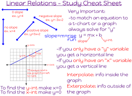 linear relations cheat sheet