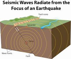 South Dakota what type of seismic waves travel through earth images Unit 9 internal dynamics of the earth javi ciencias british jpg