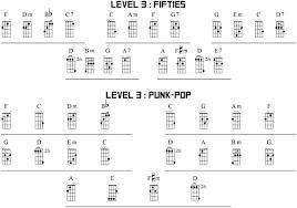 lights down low guitar chords l3 5 chords 5 keys power up ukulele